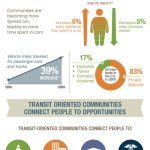 The Connection Between Mass Transit & Health (Infographic)