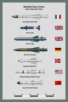Missile size chart