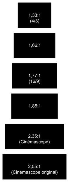 Les ratios