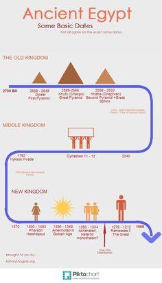 beginning of civilization timeline timeline chart of