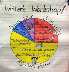 The Basics of Writer's Workshop - I love the idea of a chart to show kids exactly what they will be doing and what they are expected to be doing. If only our writing block was that long. Kindergarten Writing, Teaching Writing, Writing Activities, Lucy Calkins Kindergarten, Teaching Ideas, Writing Strategies, Writing Lessons, Writing Process, Writing Ideas