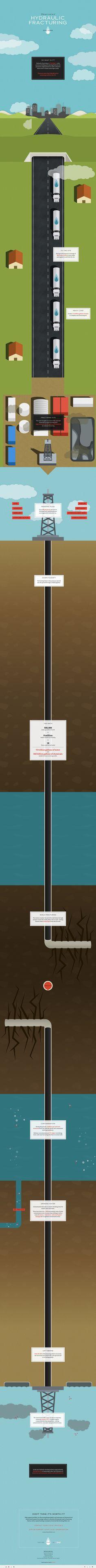 Dangers of Fracking infographic Web Layout, Layout Design, Apps, Instructional Design, Ui Web, Information Design, Communication Design, Website Design Inspiration, Interface Design