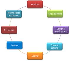 Agile Life Cycle Diagram | Agile Software Development Life Cycle Diagram