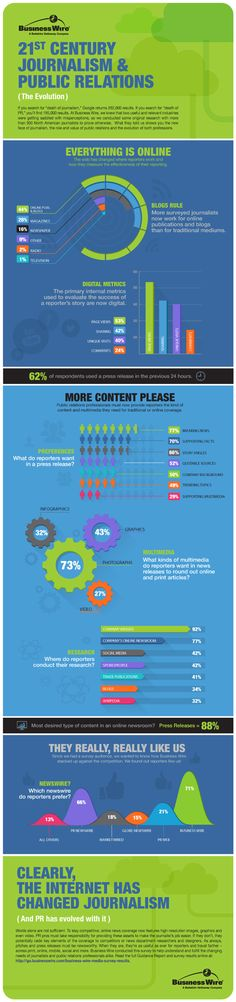 Survey: Websites, online newsrooms most valuable to reporters #PR #news #media