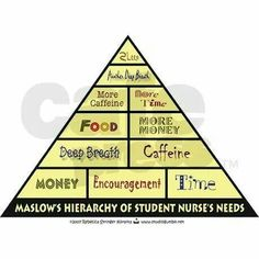Maslows Hierachy of student nurse needs