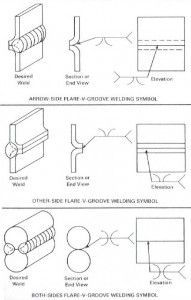 flush flat welds convex and concave contour examples. Black Bedroom Furniture Sets. Home Design Ideas