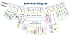 Book Of Revelation Seven Seals - Bing images