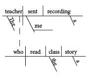 Sentence diagramming resources follow the link to diagramming week i gave you complex structure and indirect objects while i was teaching subordinate clauses diagramming sentences compound and complex ccuart Image collections