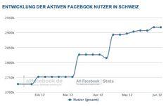 2,9 Millionen Nutzer in der Schweiz – Aktuelle Facebook Nutzerzahlen für Juni 2012  http://allfacebook.de/zahlen_fakten/aktuelle-facebook-nutzerzahlen-fur-juni-2012-schweiz