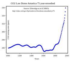 Lawdome75yrco2 - Little Ice Age - Wikipedia