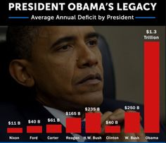 """Soon Barack Obama's presidency will be over, leaving pundits to question """"exactly how bad was he?"""" We believe very bad. In fact, the worst. Here are 5 massive failures that win Obama """"Worst President Ever"""" in our book. Obama failed with the Economy Obama failed with Obamacare Obama failed Blacks Obama failed non-Muslims by pandering to Islam and letting ISIS rapidly expand under his watch Obama failed his own Democratic party Obama's Legacy? We know we only scratched the surface. Feel free…"""