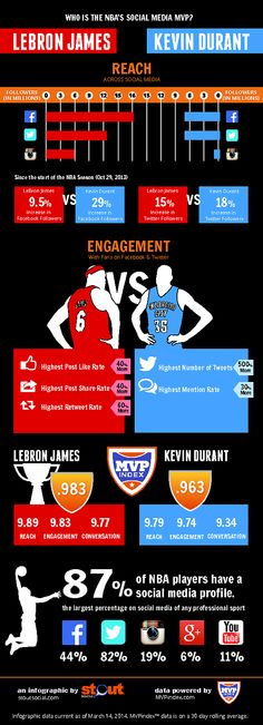 What is an athlete's social media presence worth? It is a question that digital agencies, brands and even professional athletes continue to ask themselves as platforms like Twitter and Facebook have become integral components to organization's marketing strategies.