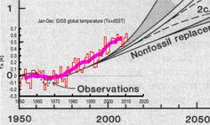 A projection from 1981 for rising temperatures in a major science journal, at a time that the temperature rise was not yet obvious in the observations, has been found to agree well with the observations since then, underestimating the observed trend by about 30%, and easily beating a naive predictions of no-change or a linear continuation of trends.
