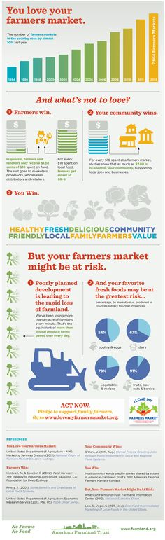"""I Love My Farmers Market Infographic. """"In general, farmers and ranchers only receive $1.58 of $10 spent on food."""" BUT """"for every $10 spent on local food, farmers get closer to $8-9."""""""