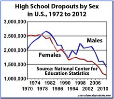 High school dropouts by sex in U.S. from 1972-2012. #education #school #men #boys