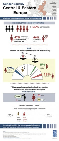 Gender Equality: Central & Eastern Europe