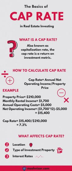 The Basics of Cap Rate in Real Estate Investing You are in the right place about Real Estate agency Here we offer you the most beautiful pictures about the Real Estate career you a Real Estate Exam, Real Estate Quotes, Real Estate Leads, Real Estate Business, Real Estate Agency, Real Estate Tips, Real Estate Investor, Real Estate Broker, Real Estate Marketing