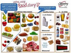 Change, slimming world healthy extras, slimming world plan, slimming Slimming World Diet, Slimming World Recipes, Sin Gluten, Crockpot, What Can I Eat, Recipe T, Speed Foods, 7 Day Meal Plan, Paleo