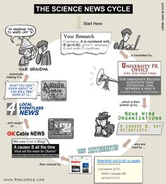 PhD Comics: The Science News Cycle