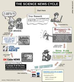 El ciclo de las noticias científicas: su mágica transformación hasta que aparecen en los medios