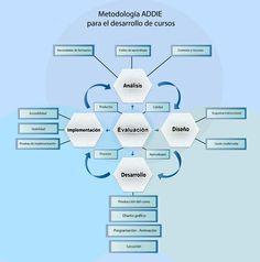 Metodología ADDIE para el desarrollo de cursos elearning | The e-Learning Solutions | e-Learning, Diseño Instruccional | Scoop.it