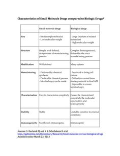 A World of Difference: Characteristics of Small Molecule Drugs compared to Biologic Drugs