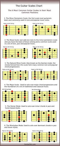 Guitar Scales Charts, Guitar Chords And Scales, Learn Guitar Chords, Guitar Chord Chart, Beginner Guitar Scales, Learn Guitar Scales, Music Theory Guitar, Guitar Songs, Acoustic Guitar