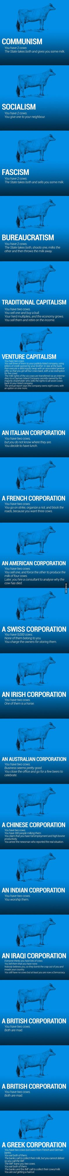 The world economy explained with just two cows http://ibeebz.com