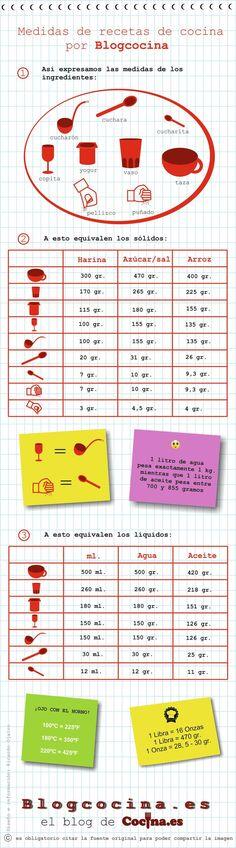 Tabla de equivalencias para cocina [Infografía] http://www.blogcocina.es/2013/03/14/tabla-de-equivalencias-para-cocina/ | https://lomejordelaweb.es/