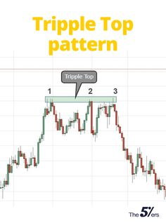 The Complete Guide to Technical Analysis Price Patterns Online Trading, Day Trading, Stock Trading Strategies, Candlestick Chart, Trading Quotes, Stock Charts, Price Chart, Technical Analysis, Top Pattern