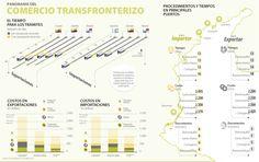 Panorama del Comercio Transfronterizo #Compormayor