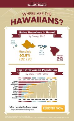 Where are the Hawaiians?  Check out this infographic to see native Hawaiians by county and the top 10 states with native Hawaiian populations over the past two decades.  My contention is that Hawaiians are conquering the world by love and marriage....