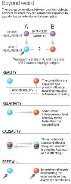 Quantum Physics: All is One- communication is instantaneous between different parts of the whole.