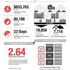October statistics are out! With all the real estate news that gets scrambled in the media I bet you didn't know that condo prices are up 21.8%!! That's an average of almost $100k in just one year. #smartinvestment #realestate #condo #toronto #torontolife #luxuryhomes #investmentproperty #416 #realtor #localrealtors - posted by TorontoHomeValues https://www.instagram.com/torontohomevalue - See more Real Estate photos from Local Realtors at https://LocalRealtors.com