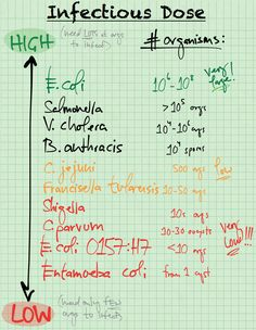 """medicalthoughtdump: """"Scale of Infectious Dose def: the AMOUNT of pathogen (ie NUMBER of organisms) required for cause infection in a host. """""""