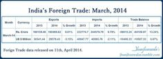 India's International Trade Data   India Foreign Trade for March 2014  In Indian Currency Rupee and US Dollars with year on year comparison   #IndiaForeignTrade #IndiaExports #IndiaImports #IndiaBalanceOfTrade #IndiaTradeBalance