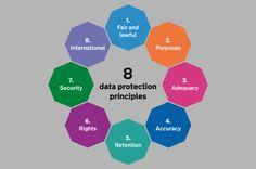 Imagini pentru data protection