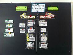 Interactive word wall - Light