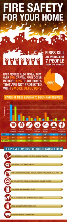 Keeping your home fire ready and fire safe is imperative. Every day 7 people die from home fires which would easily be avoided. #infographic #home