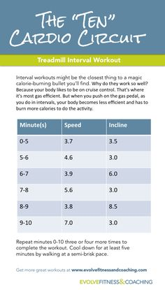 Interval treadmill workout that will burn major calories--during and after your workout! Each circuit lasts 10 minutes. Repeat until you complete four or five circuits.