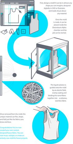 Una impresora 3D que imprime ropa 'de verdad', de tela