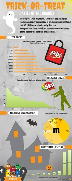 Trick or Treat Battle of the Brands #infographic #Brands #Halloween