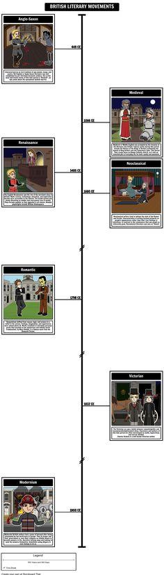 British Literary Movements Timeline