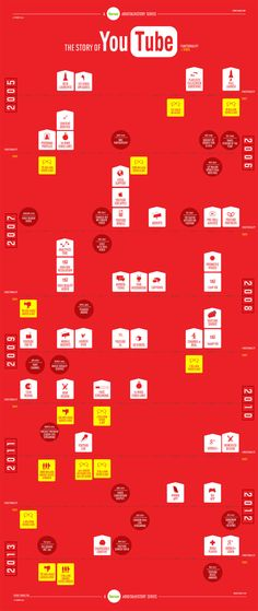 The Story of YouTube #infographic #YouTube #SocialMedia