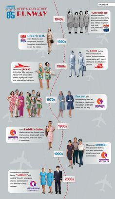 This 85 years of Hawaiian Airlines Flight Attendant Uniforms in an infographic celebrating Honolulu's first fashion week.