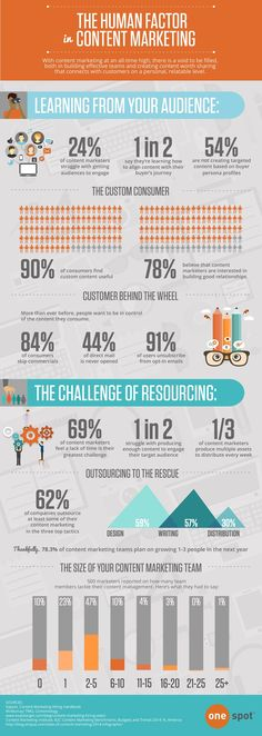 The Human Factor in #ContentMarketing - #infographic