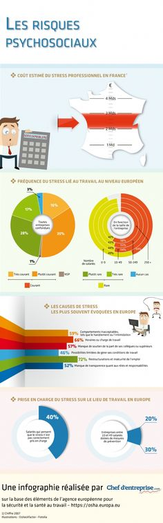 Infographie | Risques psychosociaux et stress lié au travail