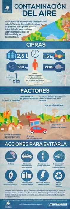 Factores de contaminación del aire