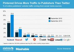 When it comes to referral traffic from social networks, it is no surprise that is the undisputed no. According to Shareaholics, of the traffic on websites from publishers comes from the world's largest social network. Marketing Software, Marketing Digital, Online Marketing, Social Media Marketing, Marketing News, Internet Marketing, Social Media Trends, Social Networks, Web Social
