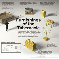 Furnishings of the Tabernacle . The book of Exodus details the construction of the tabernacle and its furnishings. As Yahweh's s. Cultura Judaica, Arte Judaica, Bible Study Notebook, Bible Study Tools, Tabernacle Of Moses, Bible Dictionary, Jewish Crafts, Bible Knowledge, Bible For Kids